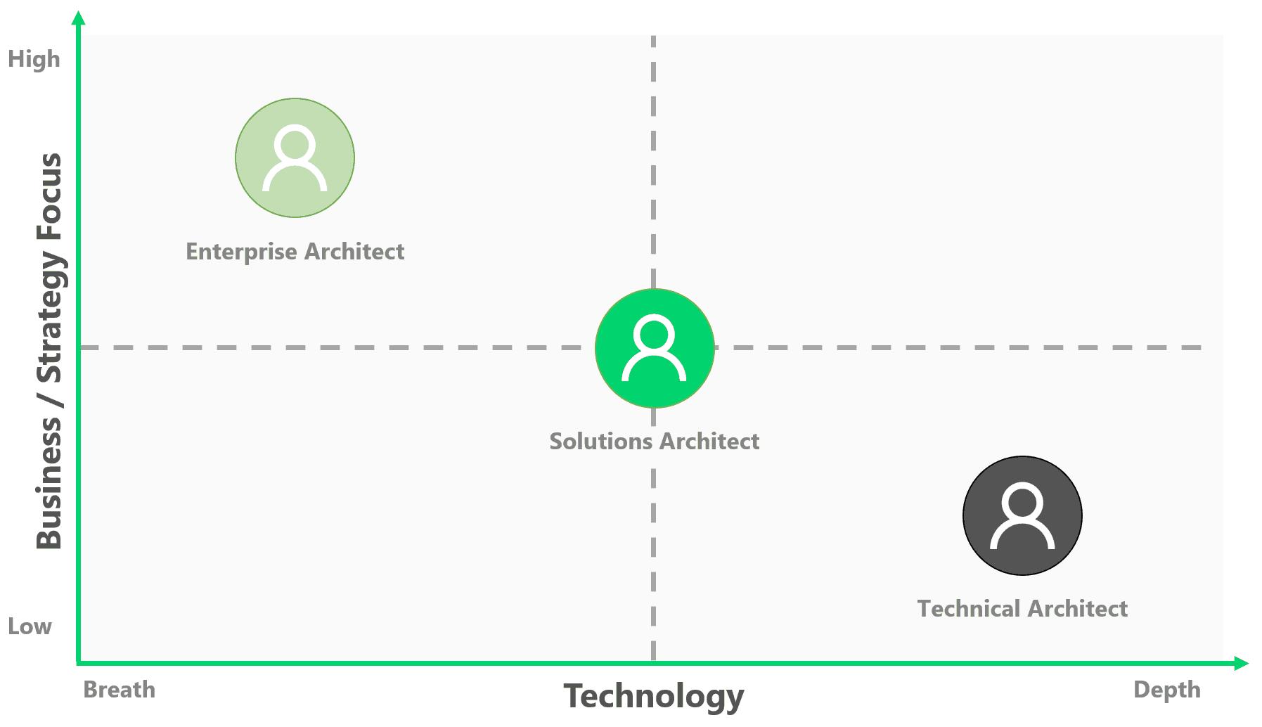 Architect Job Focus Business Breath Technical Depth